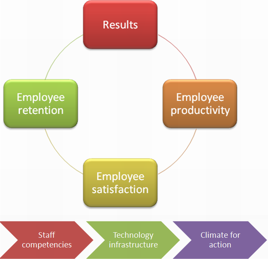 highly motivated employees and committed staff essay