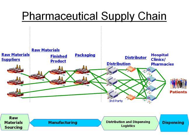 Resultado de imagem para drug supply chain