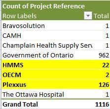 Bravo Ontario Numbers