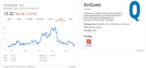 SciQuest Stock Performance July 15