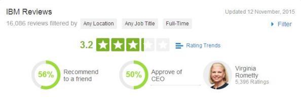 IBM Review