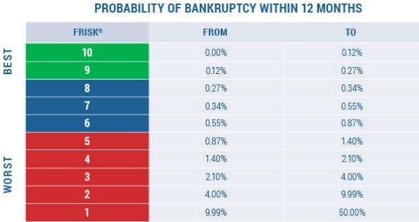 CRM_Web_BankruptcyChart_FRISK